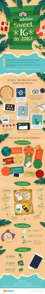 middle_east_business_tripadvisor-sweet-16-in-2016-infographic